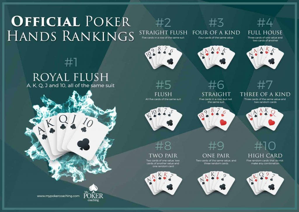 Realizing When To Fold In Poker - Factors To Ponder - Online Gaming